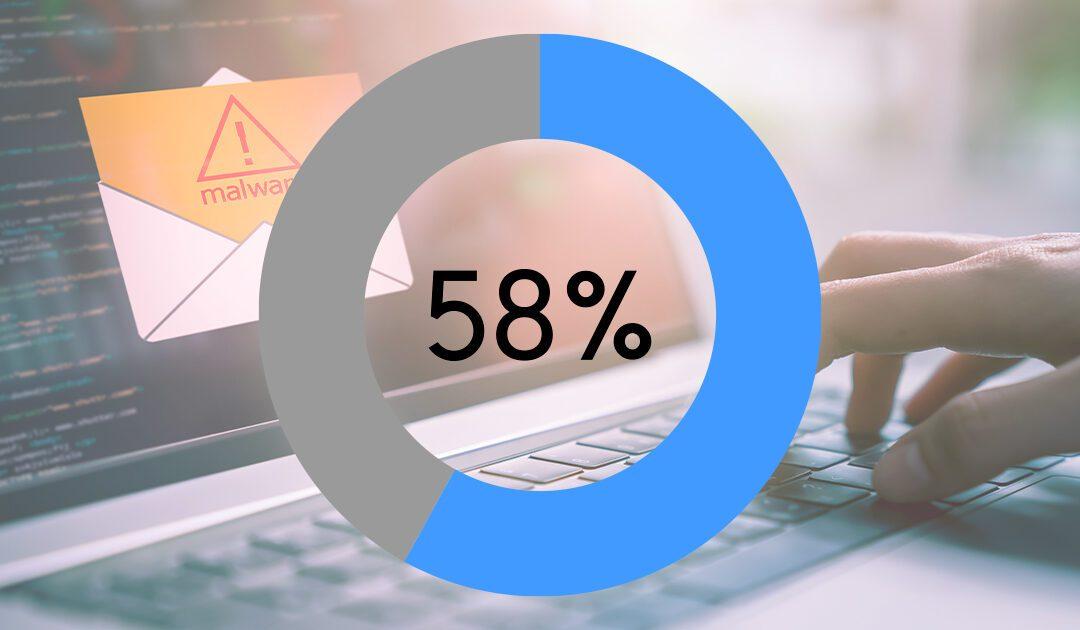 58% af virksomhederne har været udsat for cyberangreb
