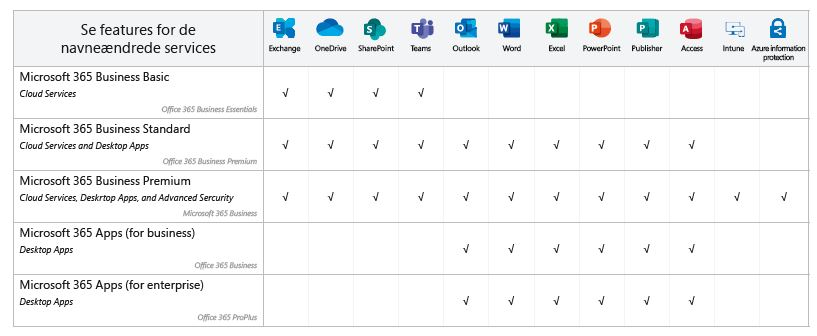 Features i Microsoft's pakker